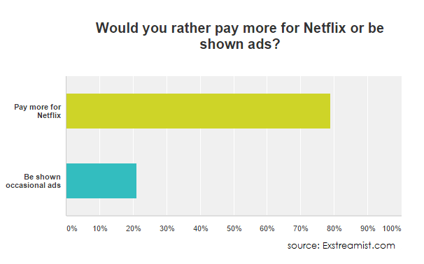 pay more for netflix