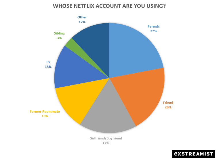 Report: Here are the People We're Most Commonly Borrowing a Netflix